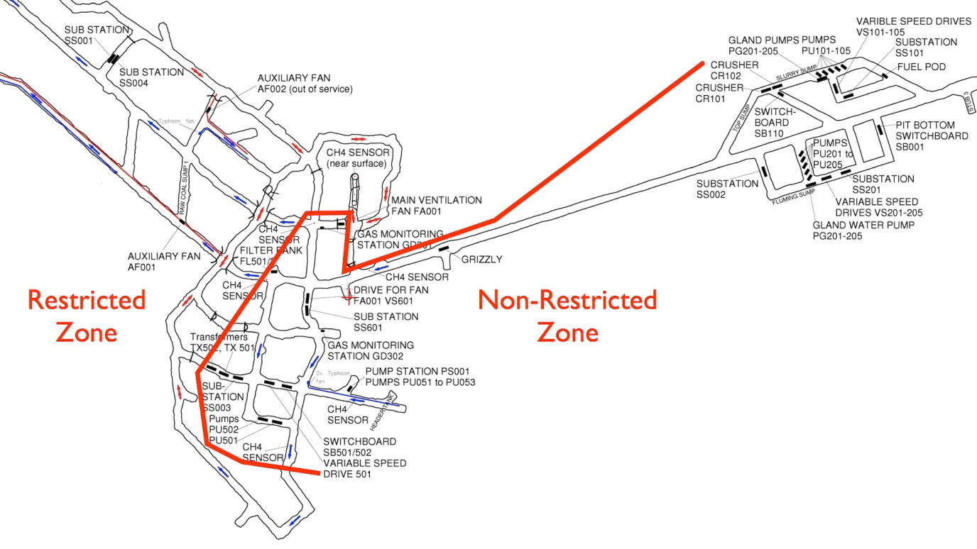 MFigure 2: Boundary between the restricted and non-restricted zones